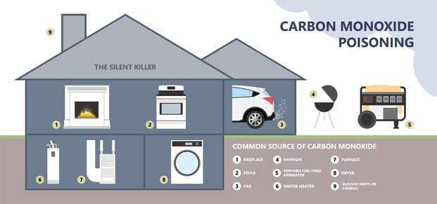 Carbon-Monoxide-Posioning-Image