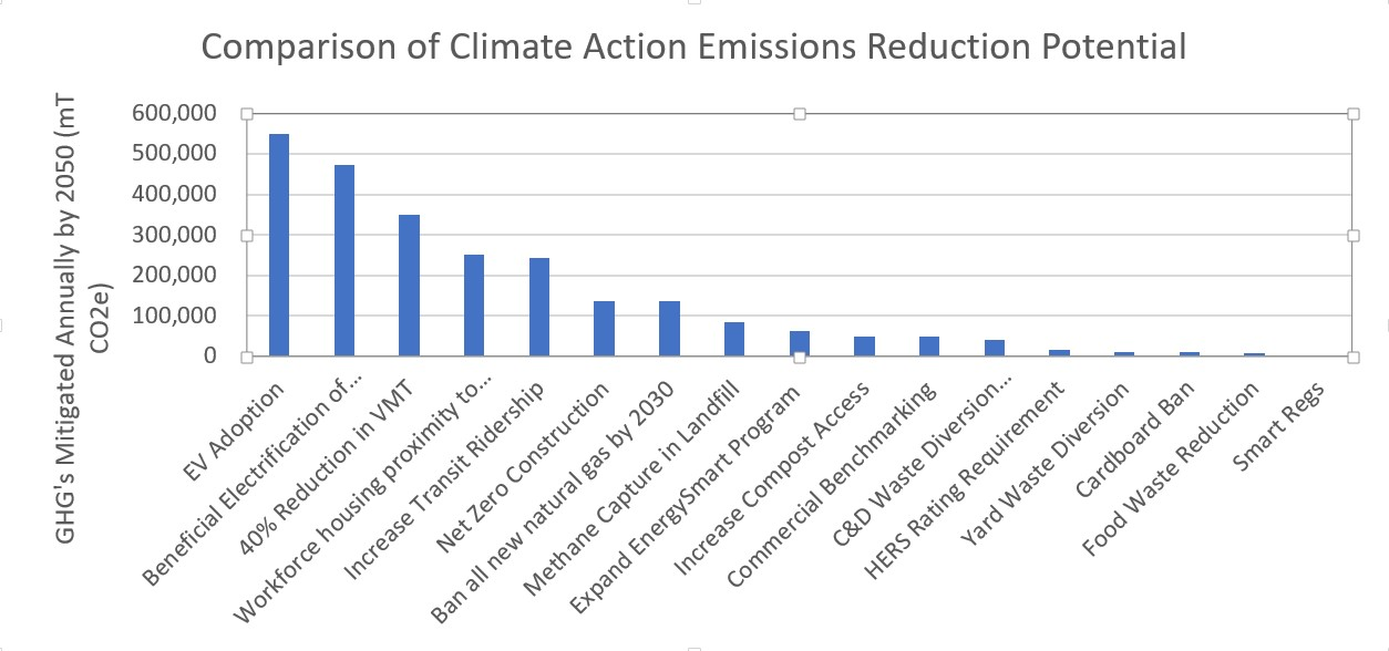 Comparison of Actions and their impacts to reduce Greenhouse Gas Emissions