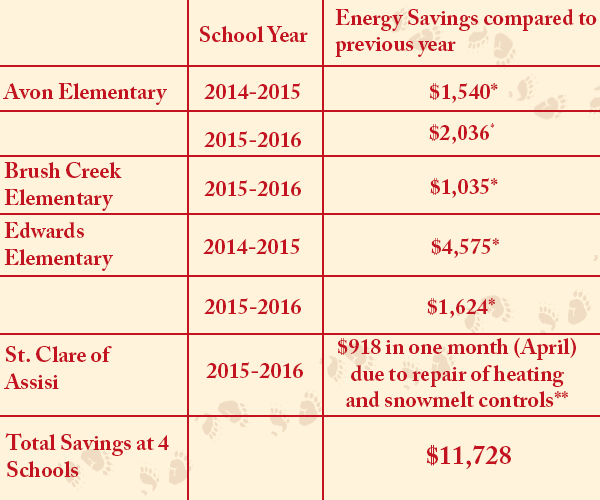 """*Calculated from """"Energy Navigators"""" installed at these school that collect daily utility data and upload it to a public website: http://colorado.buildingenergynavigator.com/ **Calculated from St. Clare's utility bills and reported by teacher."""