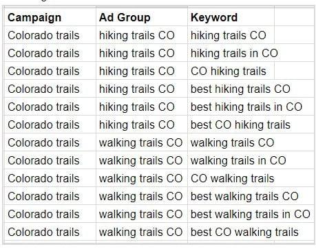 Non Profit Google Ad Grant Keywords