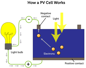 Solar PV Cell