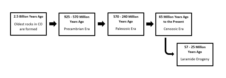 Wilmore Lake Geologic Timeline