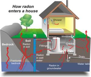 how_radon_enters (1)